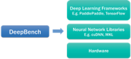 Baidu; Deep Bench Optimization for Deep Learning