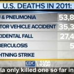 Ebola Statistics