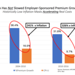 No, Obamacare Has Not Reduced Premium Inflation