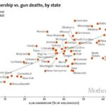 Two Charts on the Gun Crisis: One Hopeful, One Hopeless