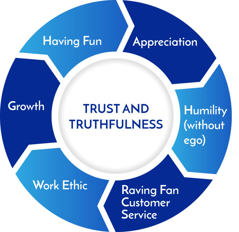 Hygenex Core Values: Trust and Truthfulness