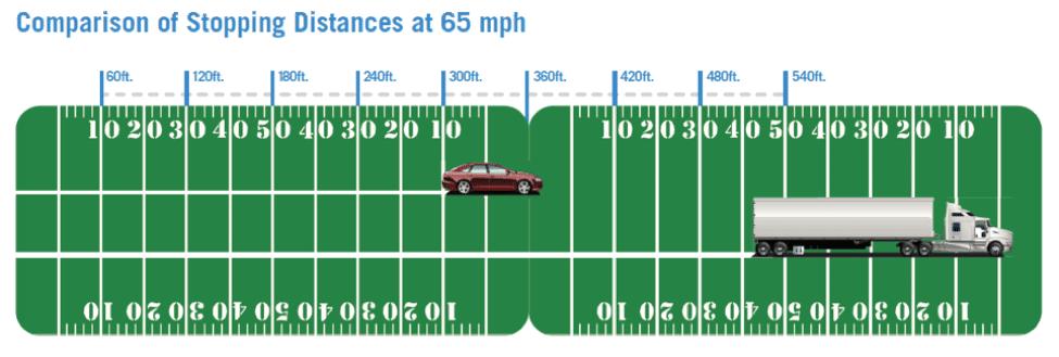 semi truck speed