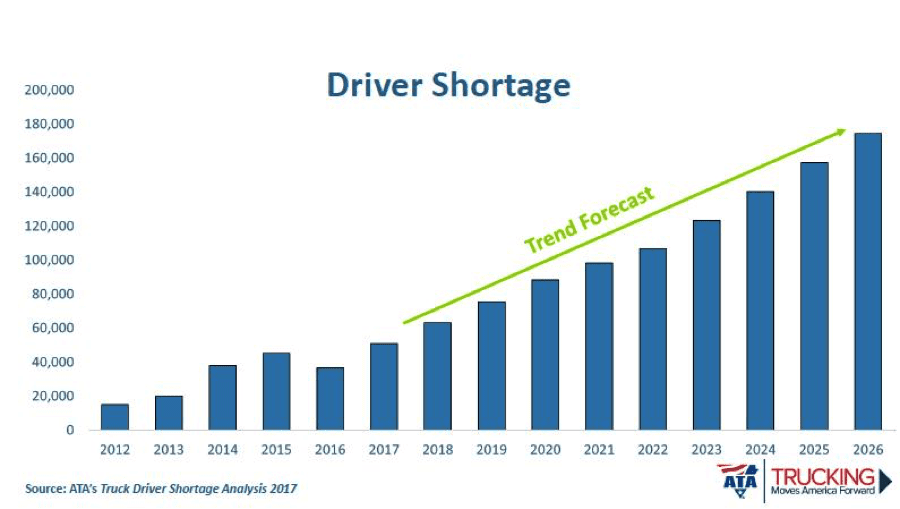 driver shortage